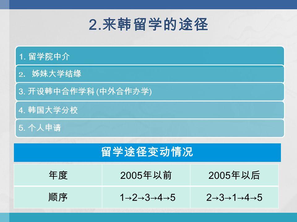 2. 来韩留学的途径 1. 留学院中介 2. 姊妹大学结缘 3. 开设韩中合作学科 ( 中外合作办学 )4.