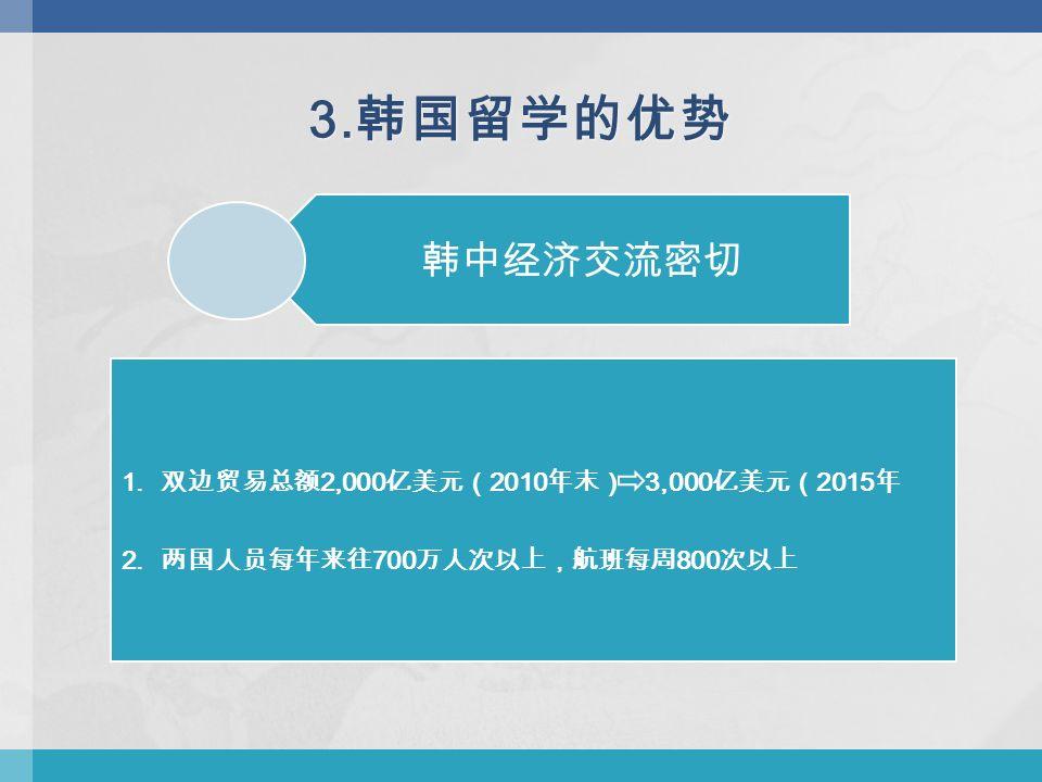 韩中经济交流密切 3. 韩国留学的优势 1. 双边贸易总额 2,000 亿美元( 2010 年末) 3,000 亿美元( 2015 年 2.