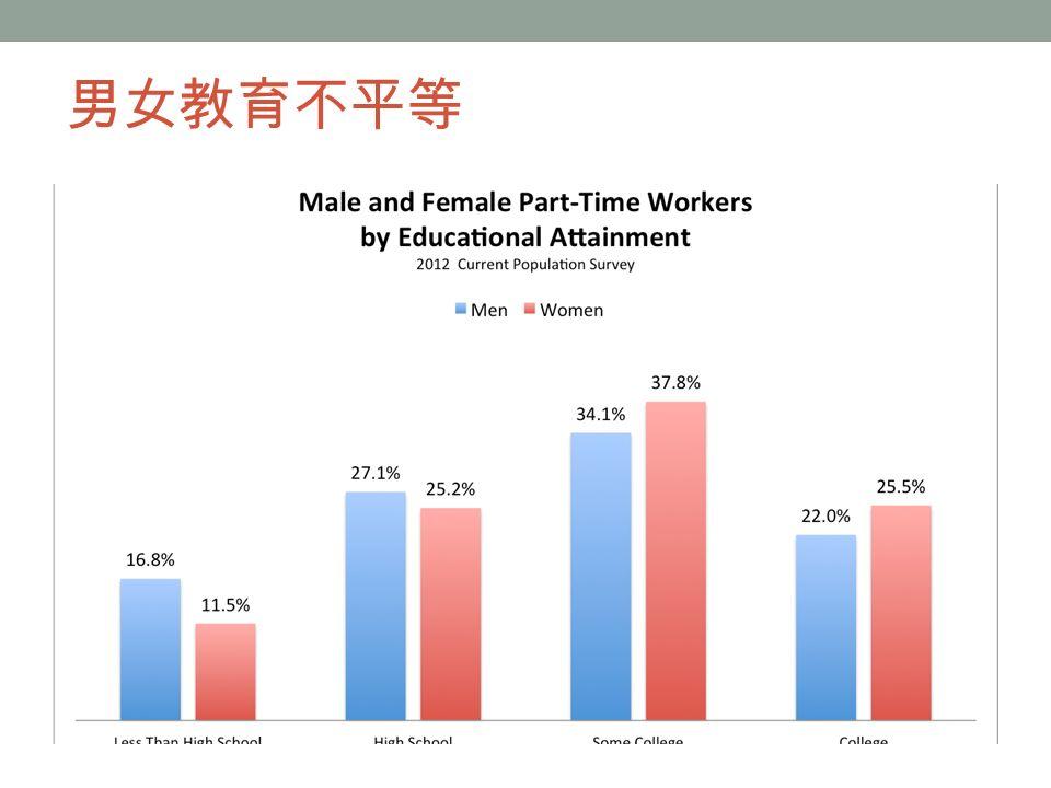 男女教育不平等