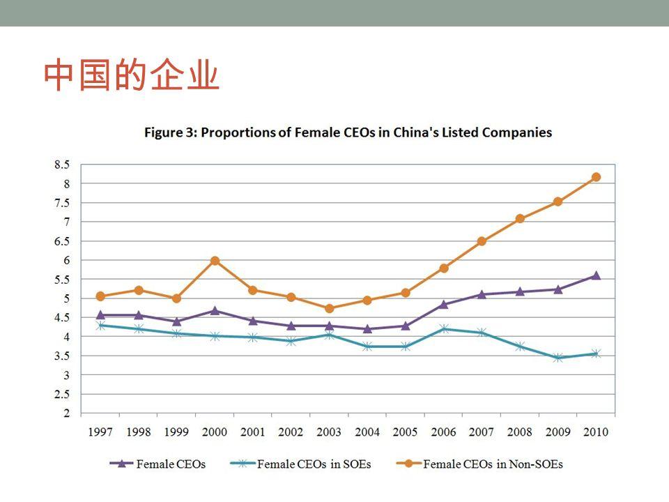 中国的企业