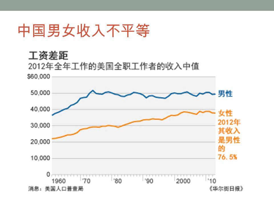 中国男女收入不平等