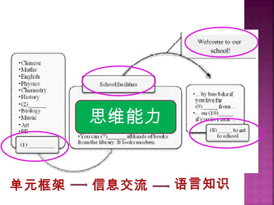 单元框架信息交流 语言知识 思维能力