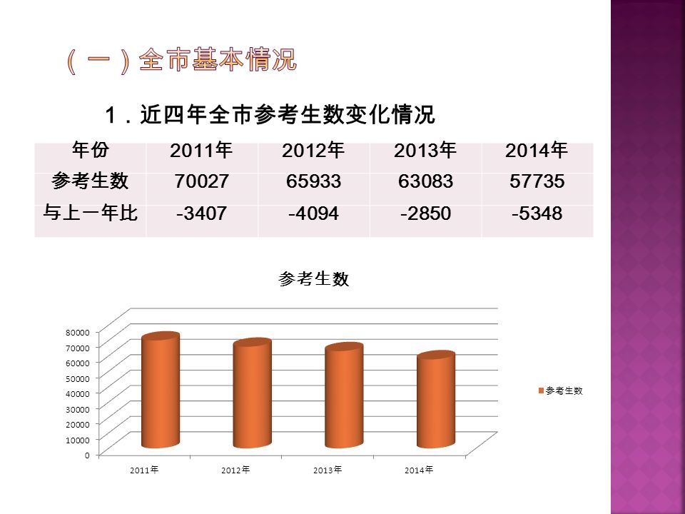 1 .近四年全市参考生数变化情况 年份 2011 年 2012 年 2013 年 2014 年 参考生数 70027659336308357735 与上一年比 -3407-4094-2850-5348