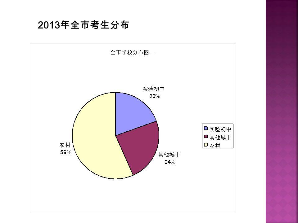 2013 年全市考生分布