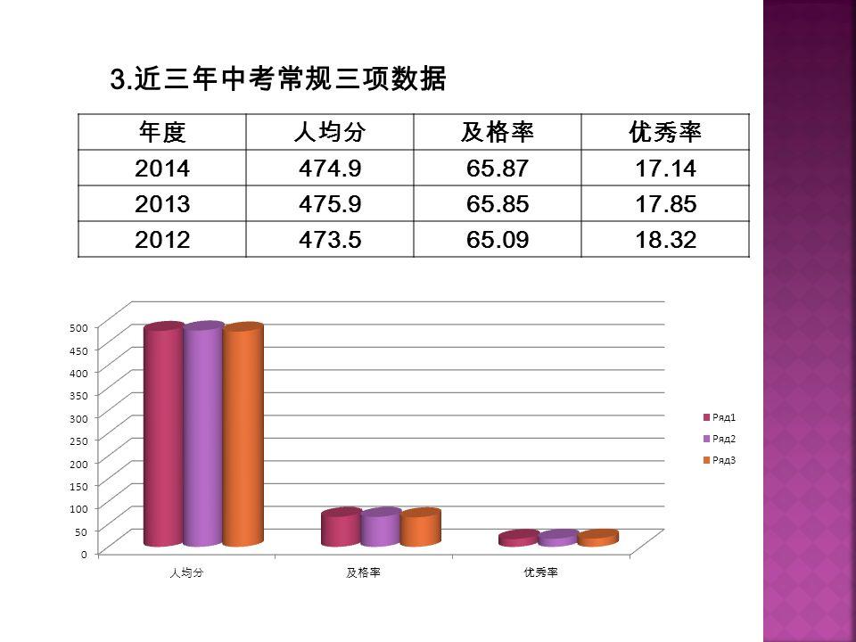 3. 近三年中考常规三项数据 年度人均分及格率优秀率 2014474.965.8717.14 2013475.965.8517.85 2012473.565.0918.32