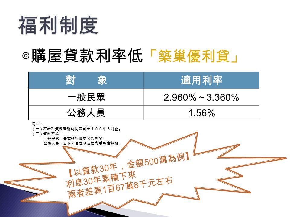 ◎購屋貸款利率低 「築巢優利貸」 對 象適用利率 一般民眾2.960%~3.360% 公務人員1.56% 備註: (一)本表格資料查調時間為截至100年6月止。 (二)資料來源 一般民眾:臺灣銀行網站公告利率。 公務人員:公務人員住宅及福利委員會網站。 【以貸款30年,金額500萬為例 】 利息30年累積下來 兩者差異1百67萬8千元左右