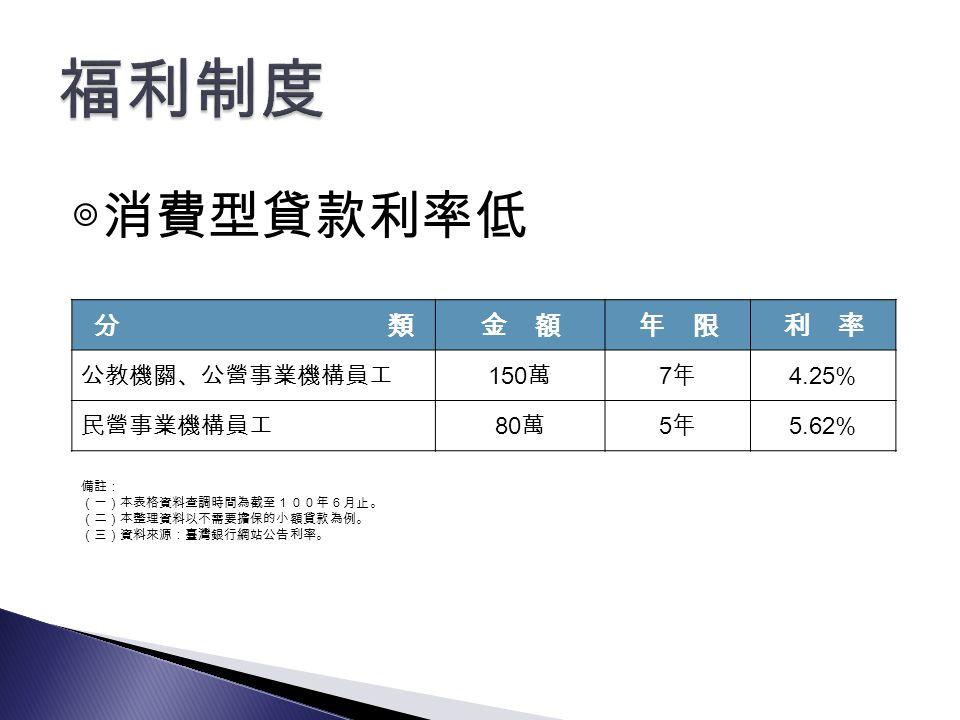 ◎消費型貸款利率低 分 類金 額年 限利 率 公教機關、公營事業機構員工150萬7年7年4.25% 民營事業機構員工80萬5年5年5.62% 備註: (一)本表格資料查調時間為截至100年6月止。 (二)本整理資料以不需要擔保的小額貸款為例。 (三)資料來源:臺灣銀行網站公告利率。