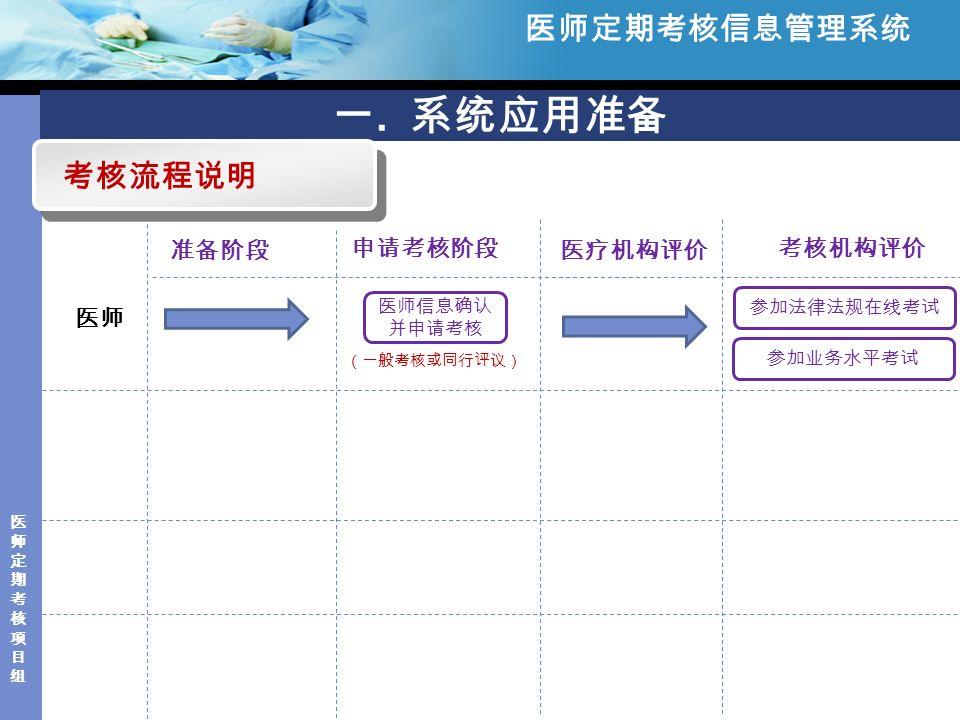 医师定期考核项目组医师定期考核项目组 一.