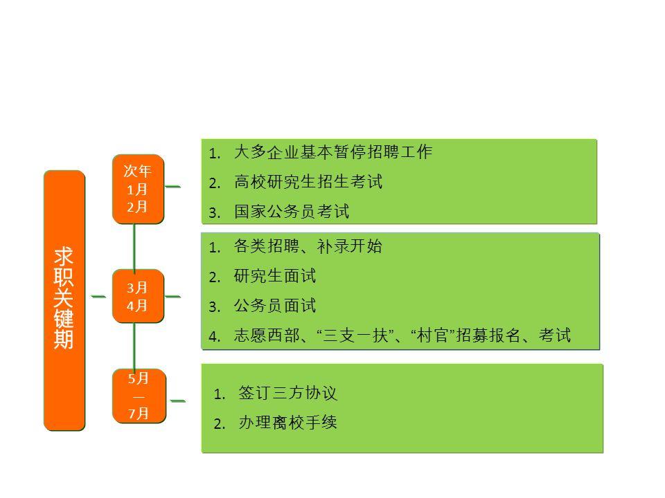 3月4月3月4月 5月—7月5月—7月 1. 各类招聘、补录开始 2. 研究生面试 3. 公务员面试 4.