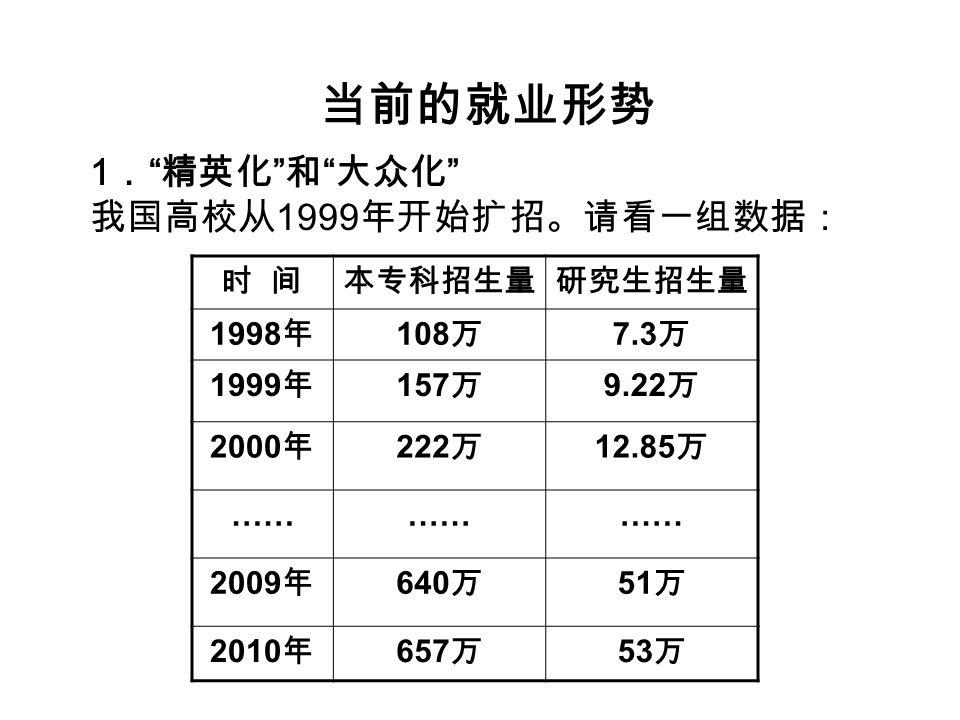 当前的就业形势 1 . 精英化 和 大众化 我国高校从 1999 年开始扩招。请看一组数据: 时 间本专科招生量研究生招生量 1998 年 108 万 7.3 万 1999 年 157 万 9.22 万 2000 年 222 万 12.85 万 …… 2009 年 640 万 51 万 2010 年 657 万 53 万