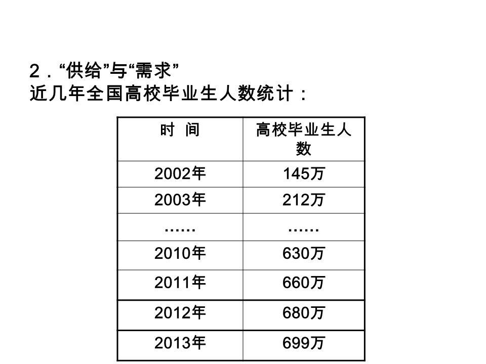 2 . 供给 与 需求 近几年全国高校毕业生人数统计: 时 间高校毕业生人 数 2002 年 145 万 2003 年 212 万 …… 2010 年 630 万 2011 年 660 万 2012 年 680 万 2013 年 699 万