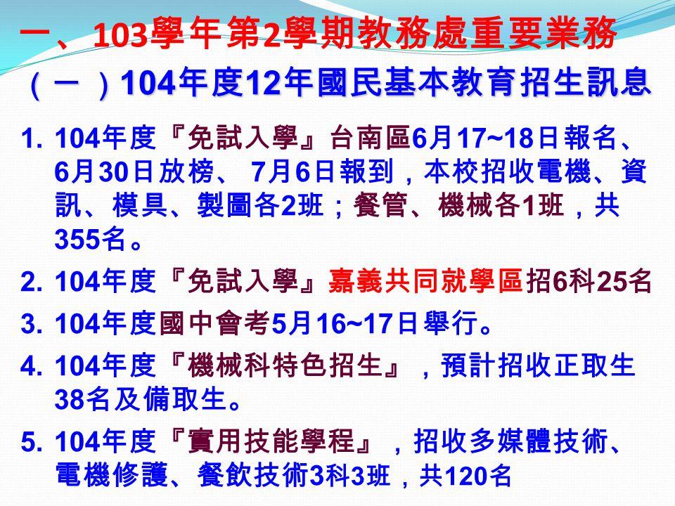 一、 103 學年第 2 學期教務處重要業務 (一 ) 104 年度 12 年國民基本教育招生訊息 1.104 年度『免試入學』台南區 6 月 17~18 日報名、 6 月 30 日放榜、 7 月 6 日報到,本校招收電機、資 訊、模具、製圖各 2 班;餐管、機械各 1 班,共 355 名。 2.104 年度『免試入學』嘉義共同就學區招 6 科 25 名 3.104 年度國中會考 5 月 16~17 日舉行。 4.104 年度『機械科特色招生』,預計招收正取生 38 名及備取生。 5.104 年度『實用技能學程』,招收多媒體技術、 電機修護、餐飲技術 3 科 3 班,共 120 名