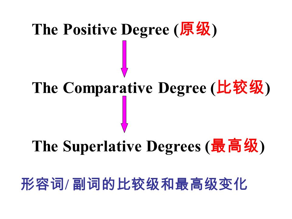 The Positive Degree ( 原级 ) The Comparative Degree ( 比较级 ) The Superlative Degrees ( 最高级 ) 形容词 / 副词的比较级和最高级变化