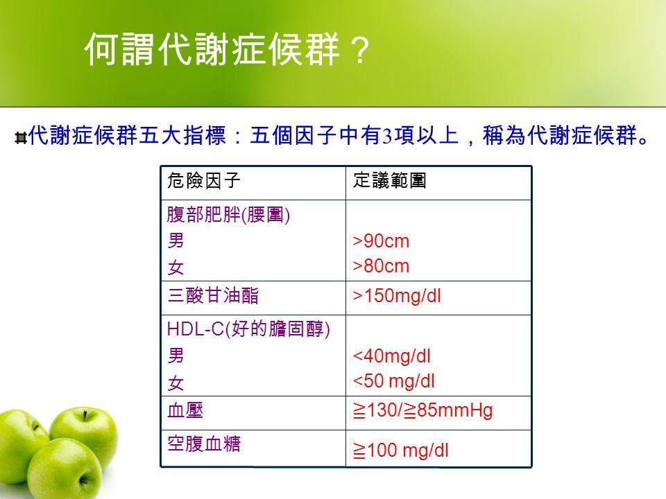 ≧ 100 mg/dl 空腹血糖 ≧ 130/ ≧ 85mmHg 血壓 <40mg/dl <50 mg/dl HDL-C( 好的膽固醇 ) 男 女 >150mg/dl 三酸甘油酯 >90cm >80cm 腹部肥胖 ( 腰圍 ) 男 女 定議範圍危險因子 何謂代謝症候群? 代謝症候群五大指標:五個因子中有 3 項以上,稱為代謝症候群。