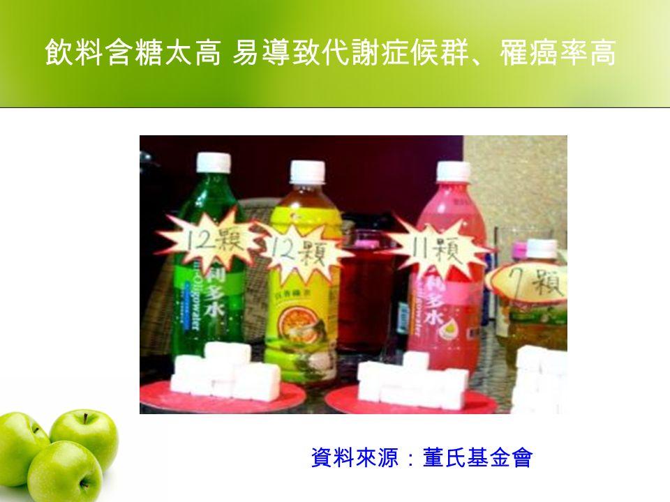 飲料含糖太高 易導致代謝症候群、罹癌率高 資料來源:董氏基金會