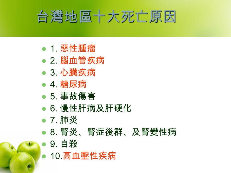台灣地區十大死亡原因 1. 惡性腫瘤 2. 腦血管疾病 3. 心臟疾病 4. 糖尿病 5. 事故傷害 6.