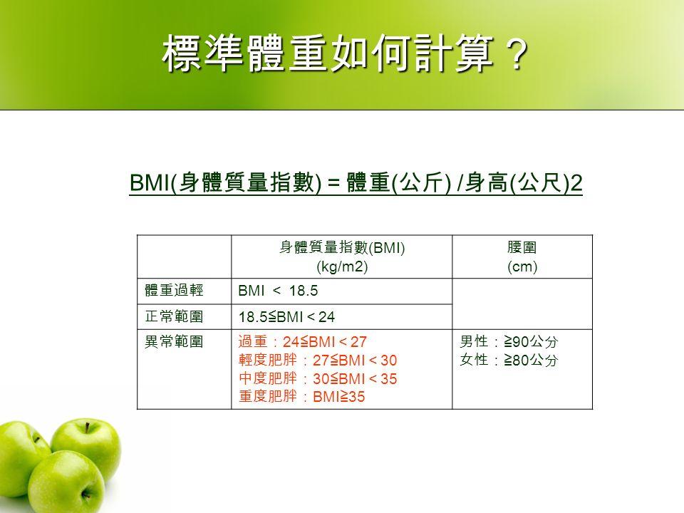 標準體重如何計算? 身體質量指數 (BMI) (kg/m2) 腰圍 (cm) 體重過輕 BMI < 18.5 正常範圍 18.5 ≦ BMI < 24 異常範圍過重: 24 ≦ BMI < 27 輕度肥胖: 27 ≦ BMI < 30 中度肥胖: 30 ≦ BMI < 35 重度肥胖: BMI ≧ 35 男性:≧ 90 公分 女性:≧ 80 公分 BMI( 身體質量指數 ) =體重 ( 公斤 ) / 身高 ( 公尺 )2