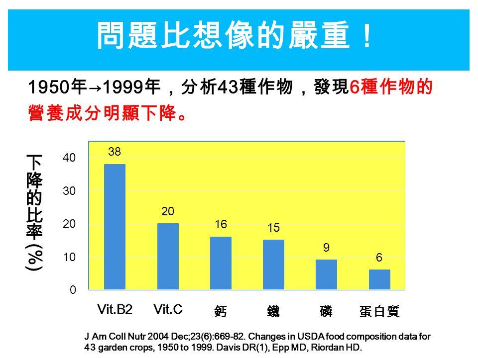 問題比想像的嚴重! 1950 年 →1999 年,分析 43 種作物,發現 6 種作物的 營養成分明顯下降。 J Am Coll Nutr 2004 Dec;23(6):669-82.