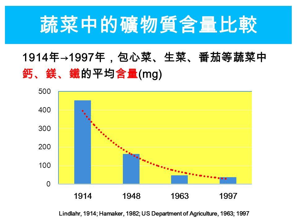 蔬菜中的礦物質含量比較 Lindlahr, 1914; Hamaker, 1982; US Department of Agriculture, 1963; 1997 1914 年 →1997 年,包心菜、生菜、番茄等蔬菜中 鈣、鎂、鐵的平均含量 (mg)