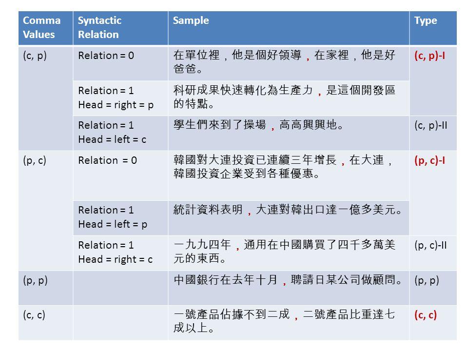 Comma Classification Comma Values Syntactic Relation SampleType (c, p)Relation = 0 在單位裡,他是個好領導,在家裡,他是好 爸爸。 (c, p)-I Relation = 1 Head = right = p 科研成果快速轉化為生產力,是這個開發區 的特點。 Relation = 1 Head = left = c 學生們來到了操場,高高興興地。 (c, p)-II (p, c)Relation = 0 韓國對大連投資已連續三年增長,在大連, 韓國投資企業受到各種優惠。 (p, c)-I Relation = 1 Head = left = p 統計資料表明,大連對韓出口達一億多美元。 Relation = 1 Head = right = c 一九九四年,通用在中國購買了四千多萬美 元的東西。 (p, c)-II (p, p) 中國銀行在去年十月,聘請日某公司做顧問。 (p, p) (c, c) 一號產品佔據不到二成,二號產品比重達七 成以上。 (c, c)