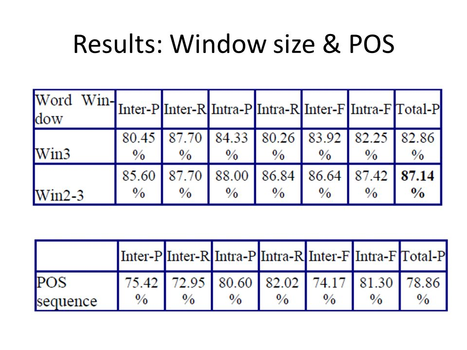 Results: Window size & POS