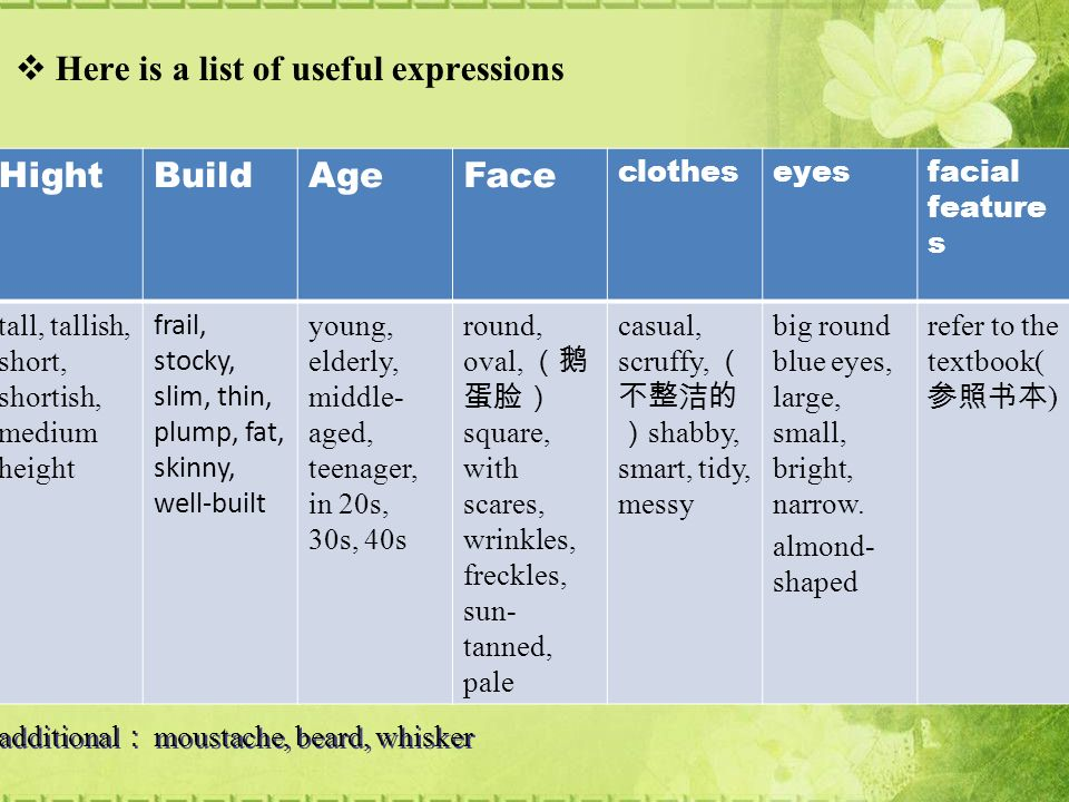  Here is a list of useful expressions HightBuildAgeFace clotheseyesfacial feature s tall, tallish, short, shortish, medium height frail, stocky, slim, thin, plump, fat, skinny, well-built young, elderly, middle- aged, teenager, in 20s, 30s, 40s round, oval, (鹅 蛋脸) square, with scares, wrinkles, freckles, sun- tanned, pale casual, scruffy, ( 不整洁的 ) shabby, smart, tidy, messy big round blue eyes, large, small, bright, narrow.