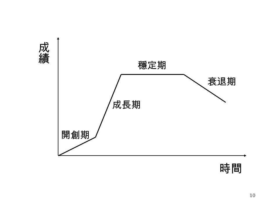 10 時間 開創期 成長期 穩定期 衰退期