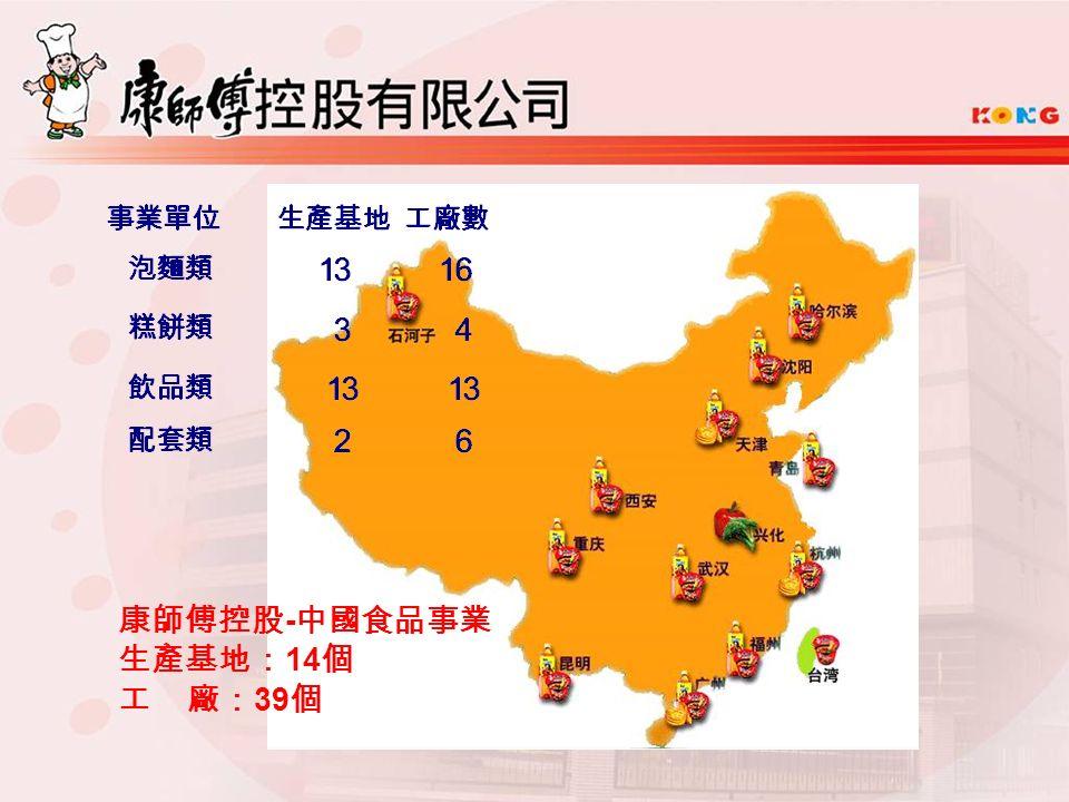 康師傅控股 - 中國食品事業 生產基地: 14 個 工 廠: 39 個