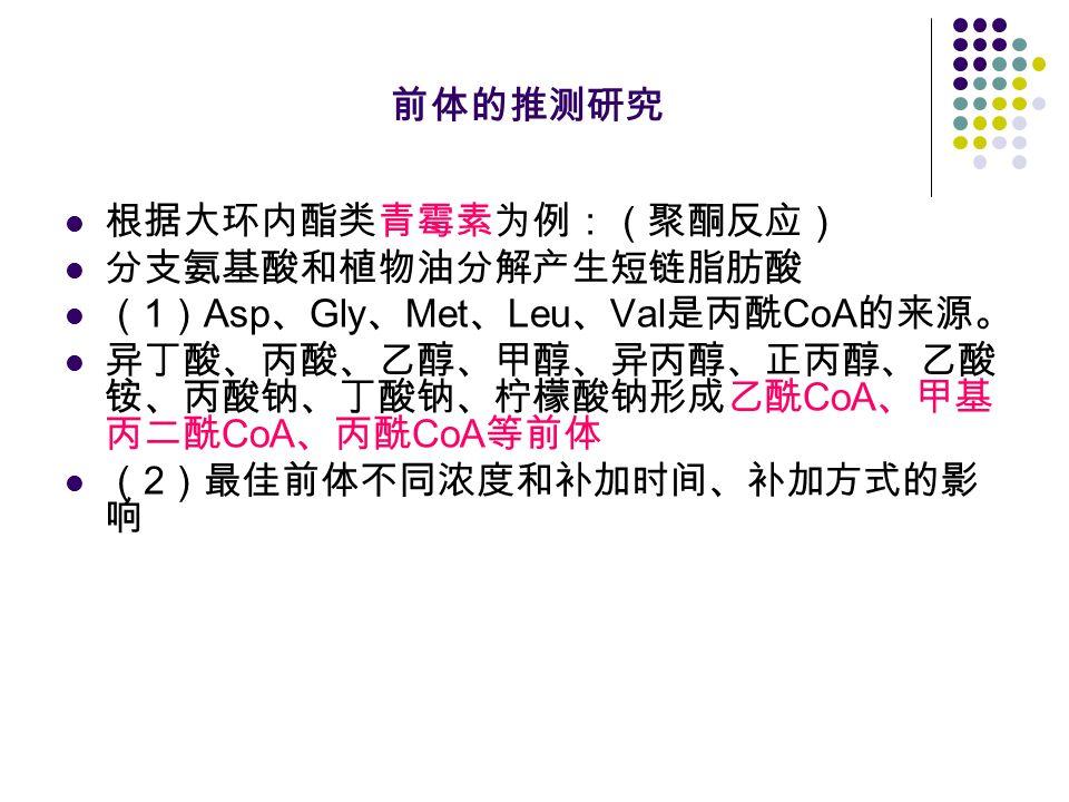 前体的推测研究 根据大环内酯类青霉素为例:(聚酮反应) 分支氨基酸和植物油分解产生短链脂肪酸 ( 1 ) Asp 、 Gly 、 Met 、 Leu 、 Val 是丙酰 CoA 的来源。 异丁酸、丙酸、乙醇、甲醇、异丙醇、正丙醇、乙酸 铵、丙酸钠、丁酸钠、柠檬酸钠形成乙酰 CoA 、甲基 丙二酰 CoA 、丙酰 CoA 等前体 ( 2 )最佳前体不同浓度和补加时间、补加方式的影 响