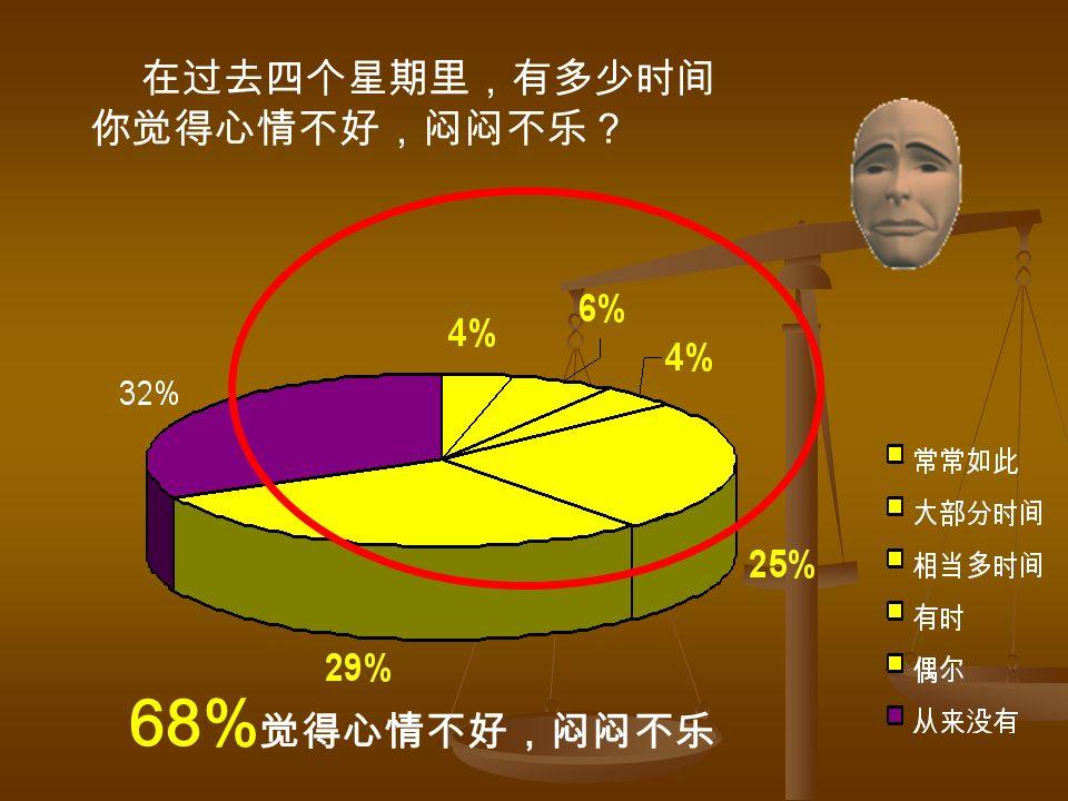 68% 觉得心情不好,闷闷不乐 在过去四个星期里,有多少时间 你觉得心情不好,闷闷不乐?
