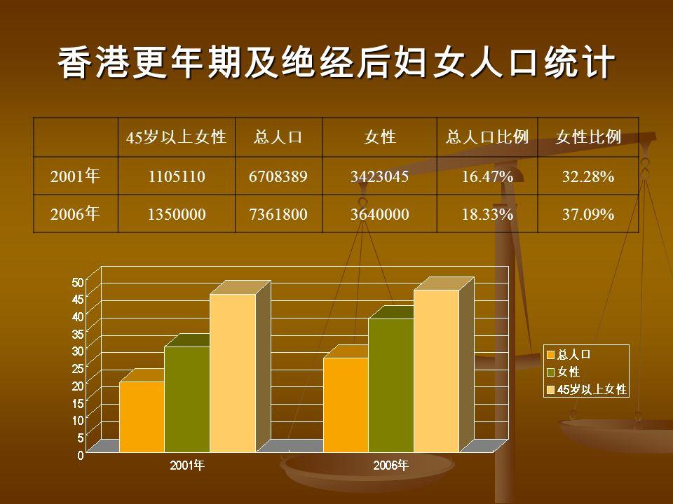 香港更年期及绝经后妇女人口统计 45 岁以上女性总人口女性总人口比例女性比例 2001 年 11051106708389342304516.47%32.28% 2006 年 13500007361800364000018.33%37.09%