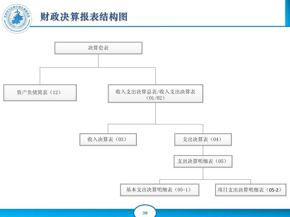 36 财政决算报表结构图