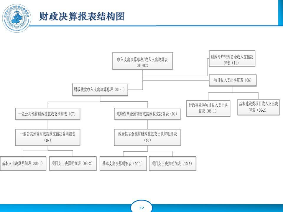 37 财政决算报表结构图