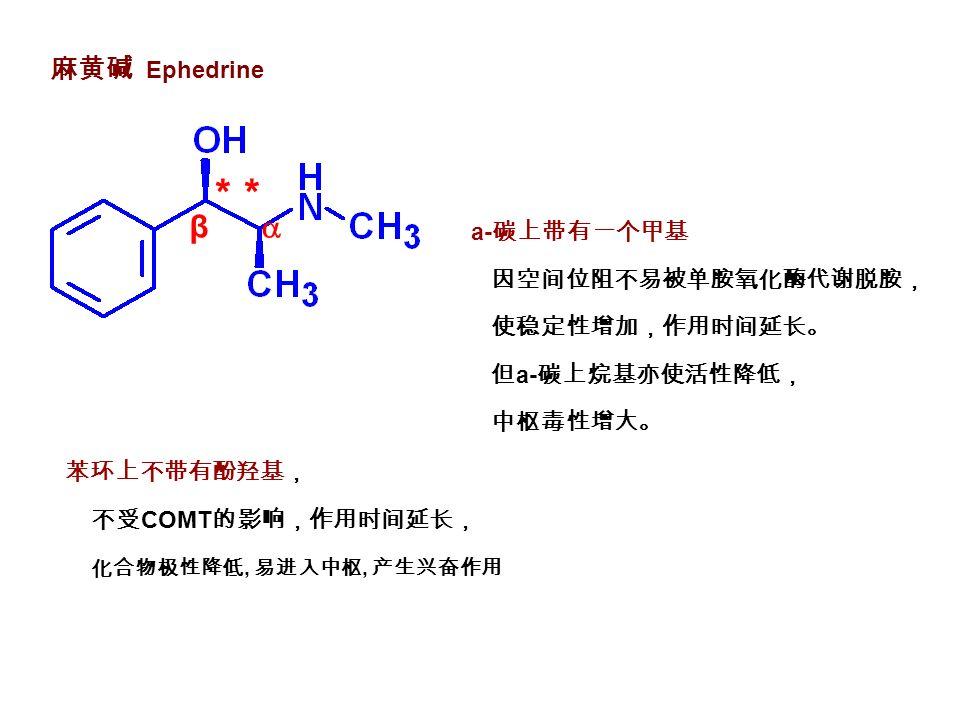 麻黄碱 Ephedrine 苯环上不带有酚羟基, 不受 COMT 的影响,作用时间延长, 化合物极性降低, 易进入中枢, 产生兴奋作用 β  * a- 碳上带有一个甲基 因空间位阻不易被单胺氧化酶代谢脱胺, 使稳定性增加,作用时间延长。 但 a- 碳上烷基亦使活性降低, 中枢毒性增大。
