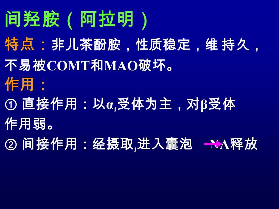 间羟胺(阿拉明) 特点: 非儿茶酚胺,性质稳定,维 持久, 不易被 COMT 和 MAO 破坏。 作用: ① 直接作用:以 α 1 受体为主,对 β 受体 作用弱。 ② 间接作用:经摄取 1 进入囊泡 NA 释放