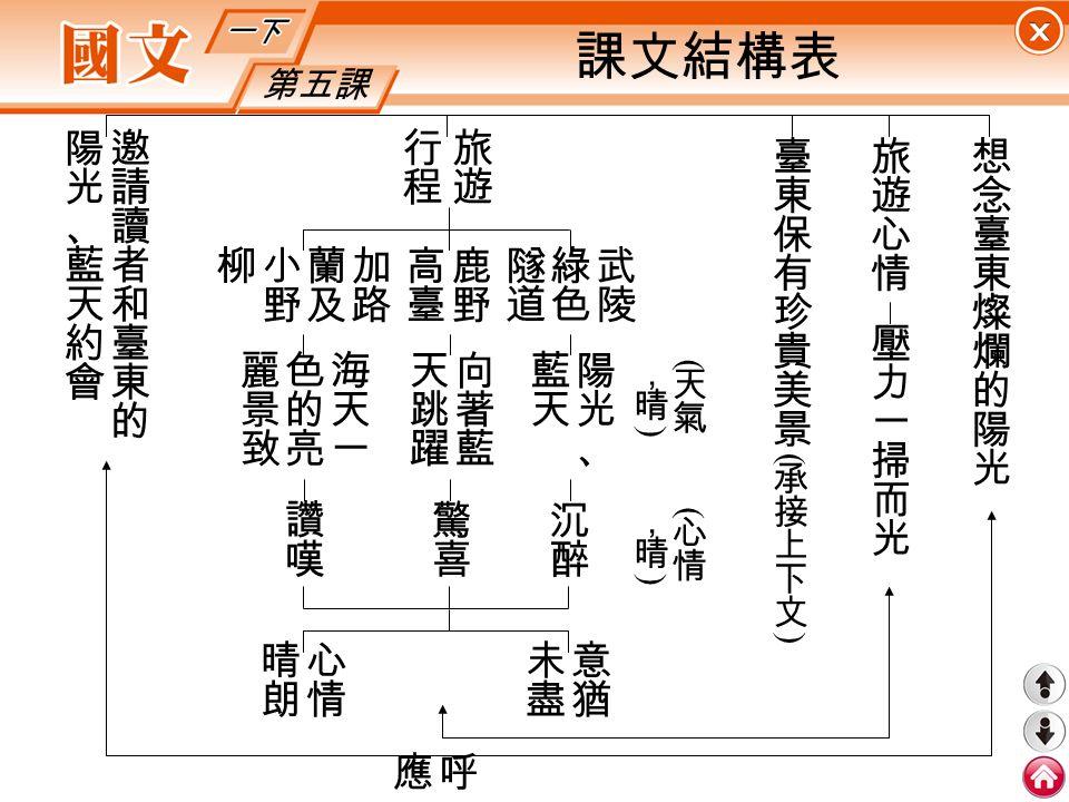 第五課 課文結構表