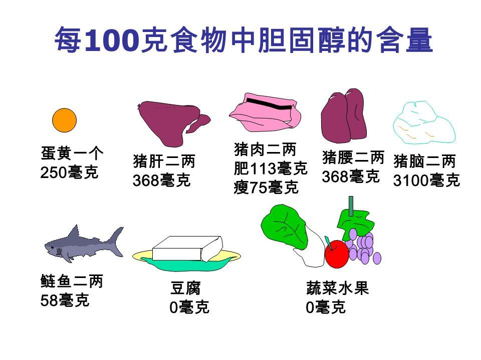 每 100 克食物中胆固醇的含量 蛋黄一个 250 毫克 猪肝二两 368 毫克 猪肉二两 肥 113 毫克 瘦 75 毫克 猪腰二两 368 毫克 猪脑二两 3100 毫克 鲢鱼二两 58 毫克 豆腐 0 毫克 蔬菜水果 0 毫克