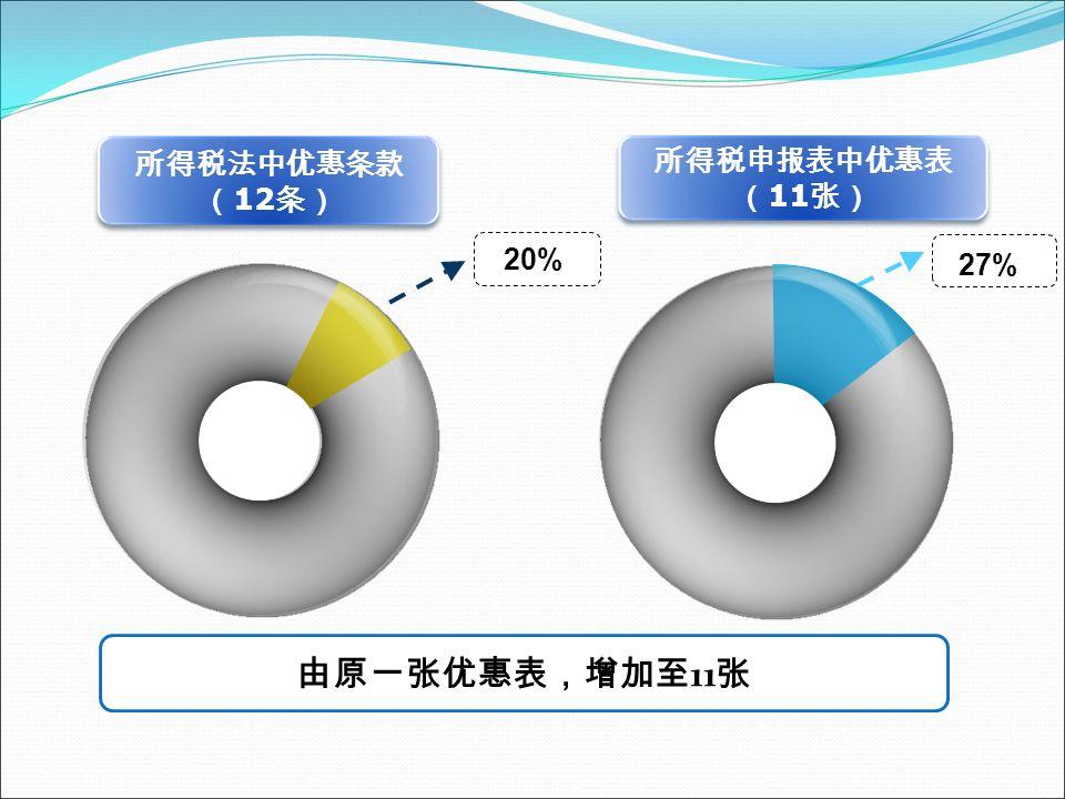 所得税法中优惠条款 ( 12 条) 所得税申报表中优惠表 ( 11 张) 27% 20% 由原一张优惠表,增加至 11 张