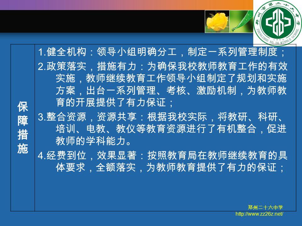 郑州二十六中学 http://www.zz26z.net/ 保障措施保障措施 1. 健全机构:领导小组明确分工,制定一系列管理制度; 2.