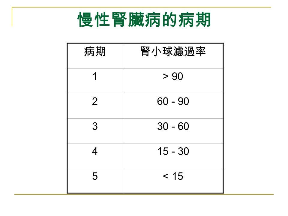 慢性腎臟病的病期 病期腎小球濾過率 1> 90 260 - 90 330 - 60 415 - 30 5< 15