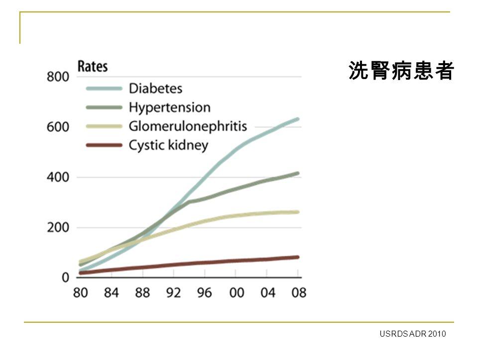USRDS ADR 2010 洗腎病患者