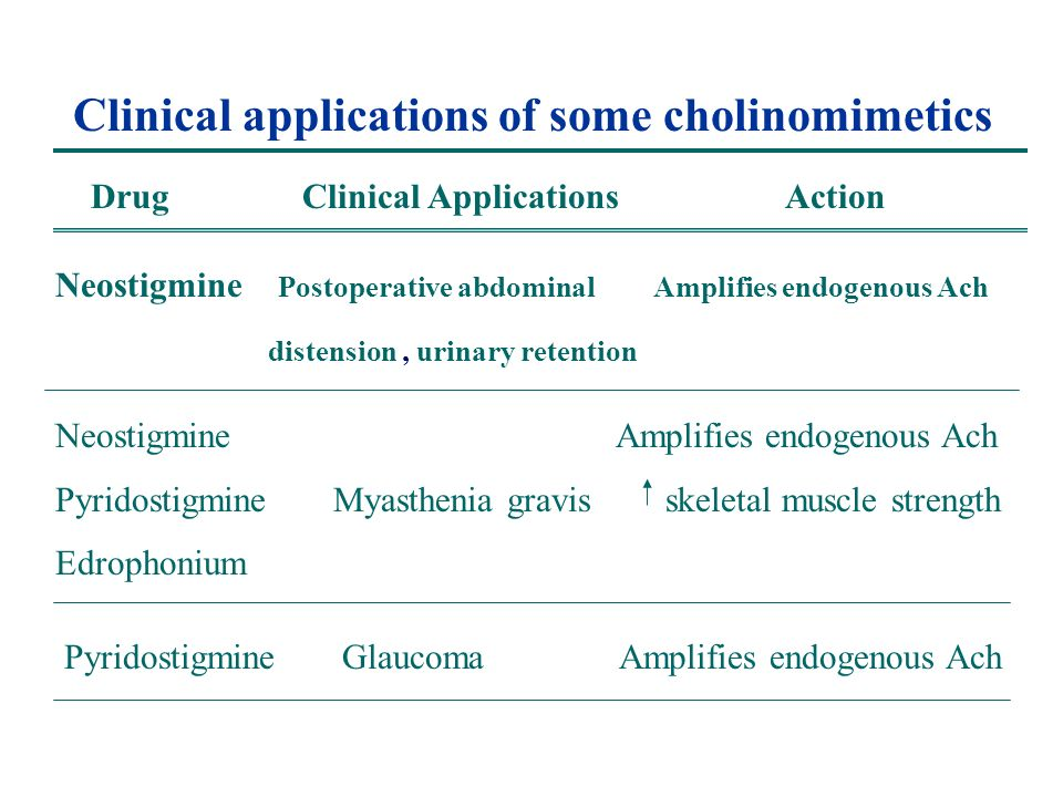 Clinical applications of some cholinomimetics Drug Clinical Applications Action Neostigmine Postoperative abdominal Amplifies endogenous Ach distension, urinary retention Neostigmine Amplifies endogenous Ach Pyridostigmine Myasthenia gravis skeletal muscle strength Edrophonium Pyridostigmine Glaucoma Amplifies endogenous Ach