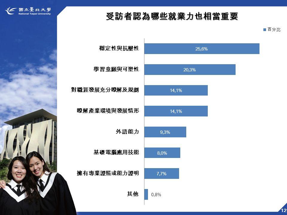 12 受訪者認為哪些就業力也相當重要