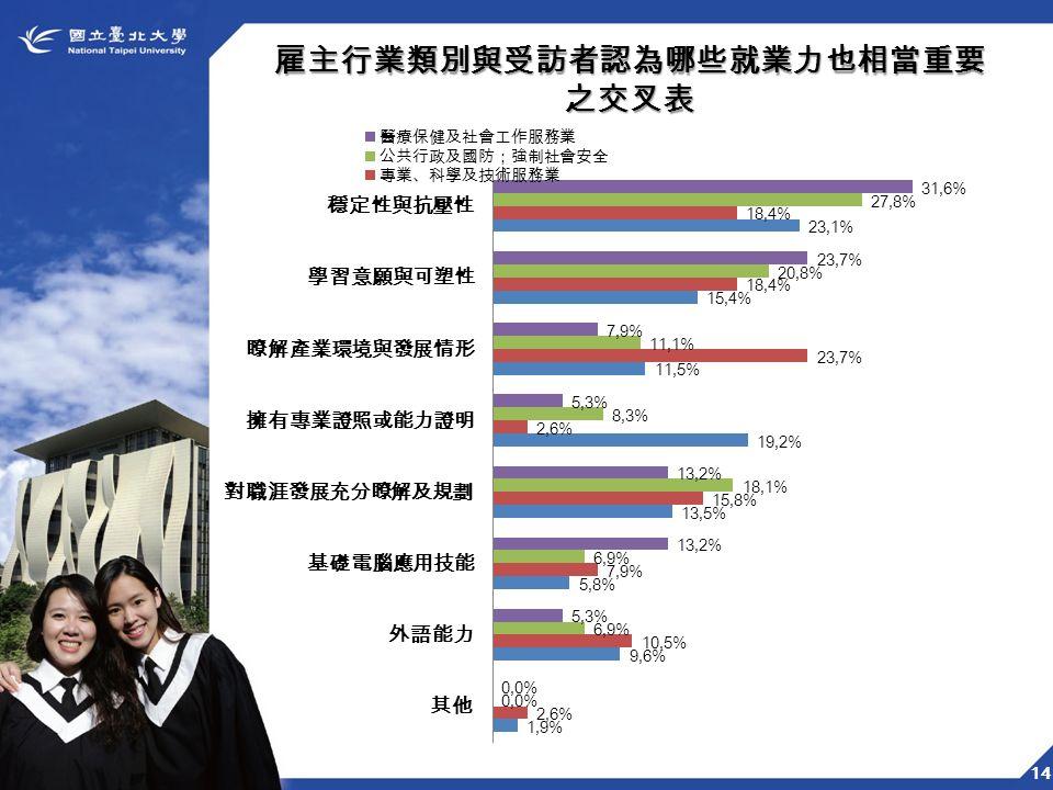 14 雇主行業類別與受訪者認為哪些就業力也相當重要之交叉表