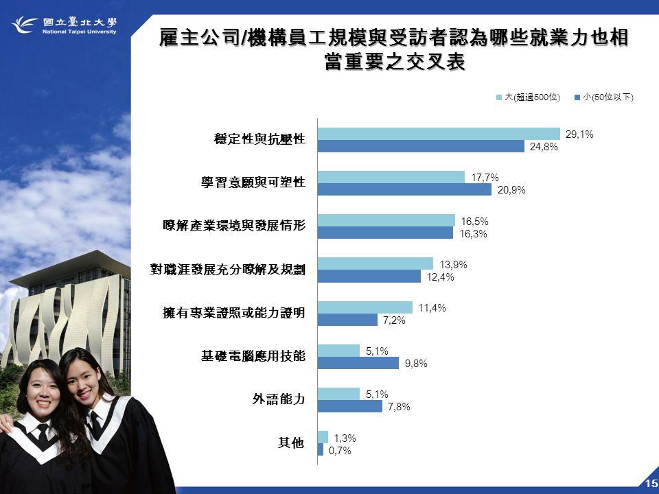 15 雇主公司 / 機構員工規模與受訪者認為哪些就業力也相 當重要之交叉表