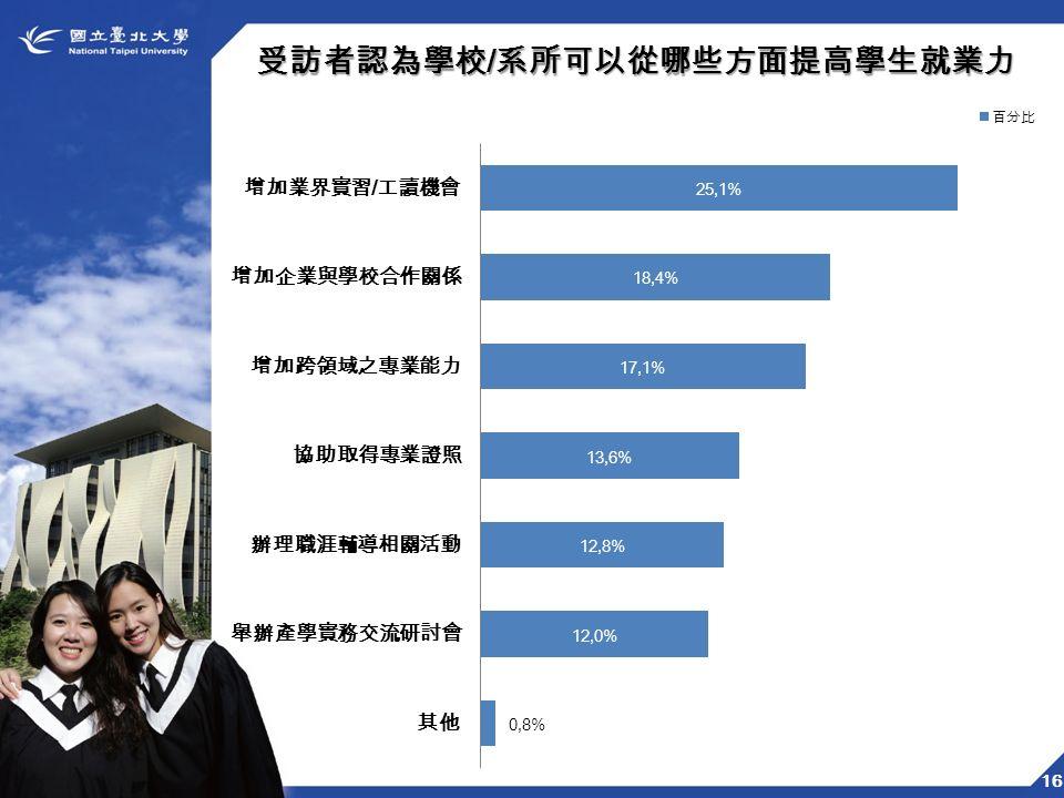 16 受訪者認為學校 / 系所可以從哪些方面提高學生就業力