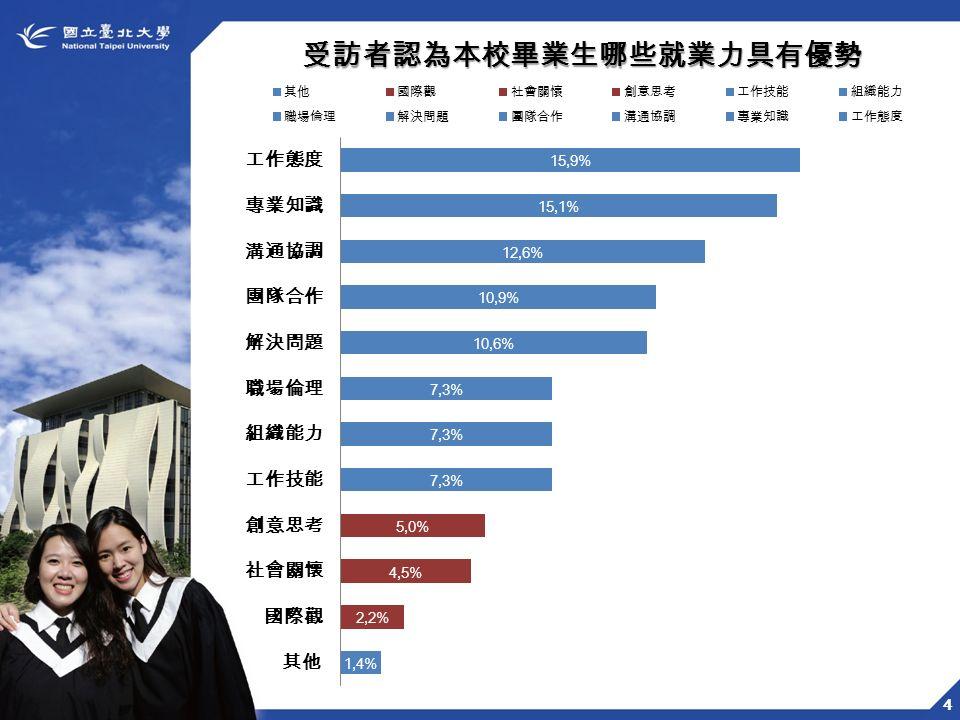 4 受訪者認為本校畢業生哪些就業力具有優勢