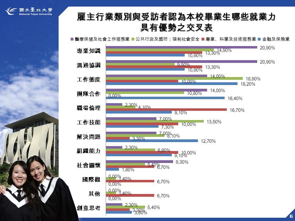 6 雇主行業類別與受訪者認為本校畢業生哪些就業力具有優勢之交叉表