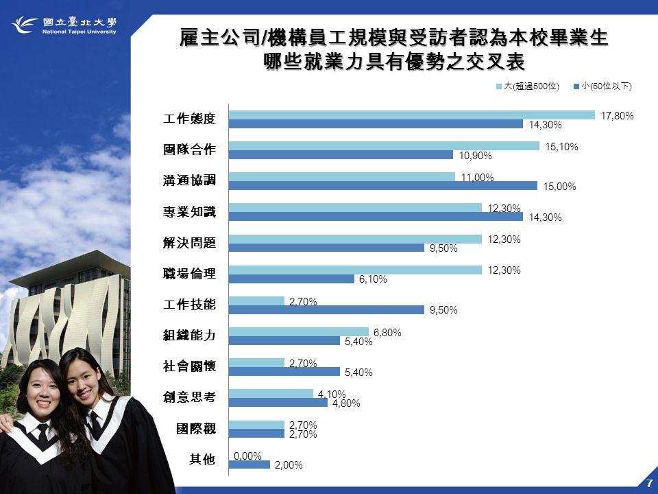 7 雇主公司 / 機構員工規模與受訪者認為本校畢業生 哪些就業力具有優勢之交叉表