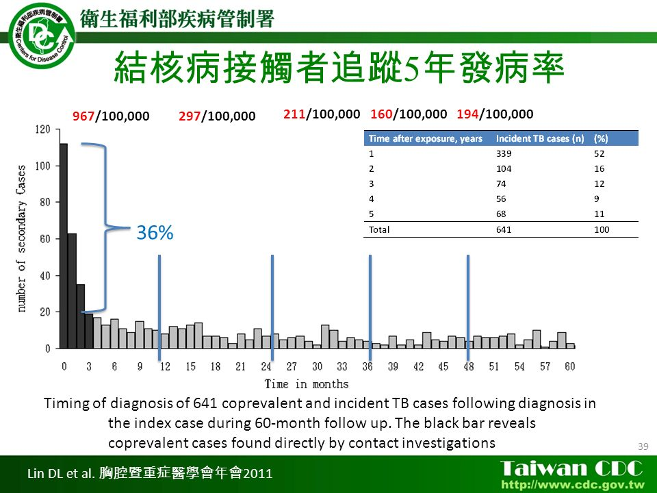 39 Timing of diagnosis of 641 coprevalent and incident TB cases following diagnosis in the index case during 60-month follow up.
